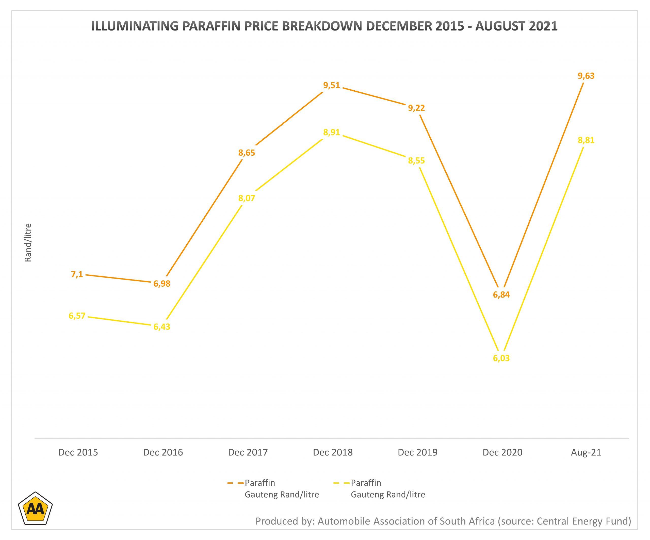 paraffin price breakdown