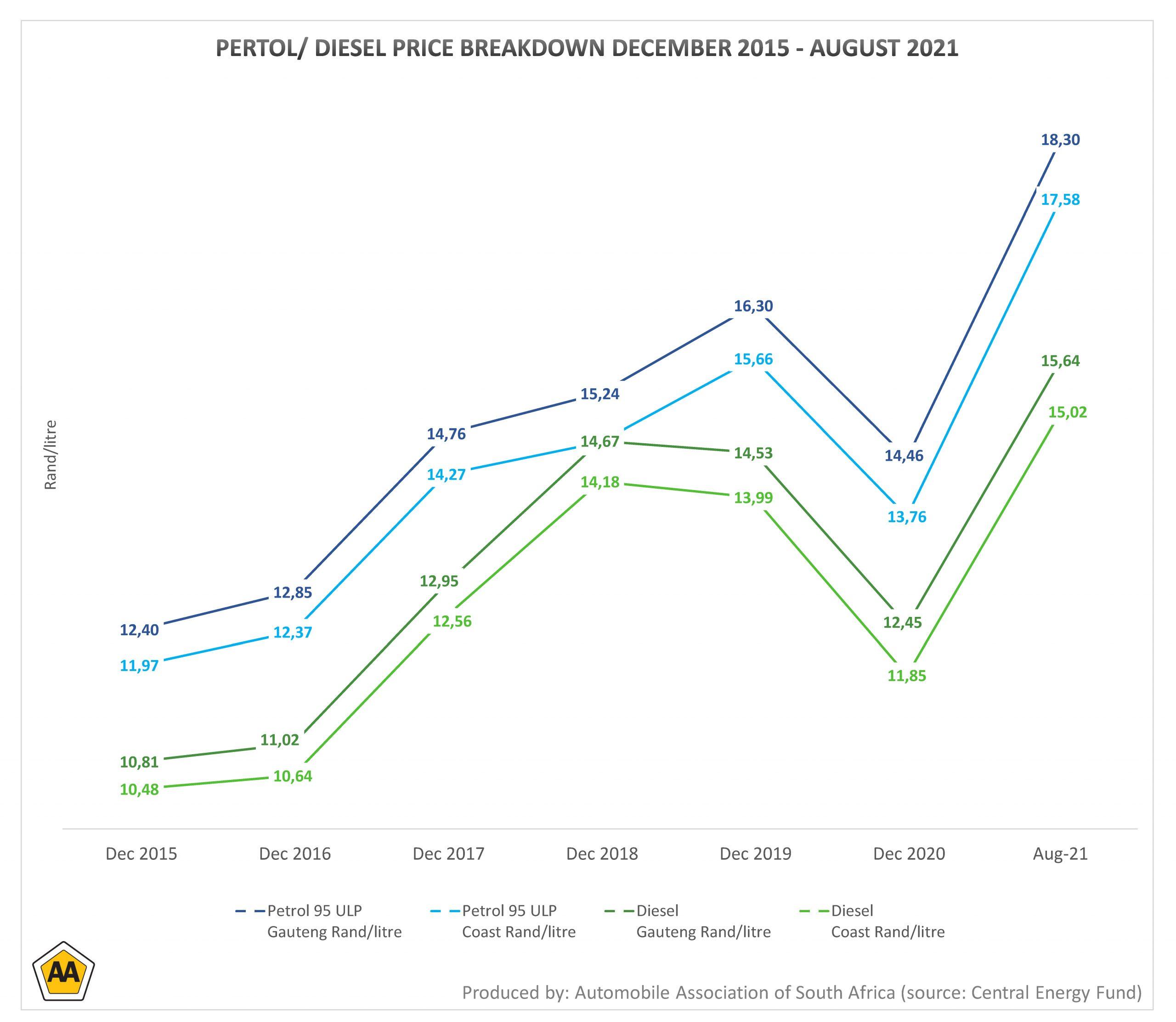 petrol diesel price breakdown